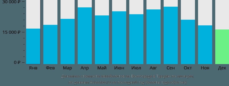 Динамика стоимости авиабилетов из Волгограда в Турцию по месяцам
