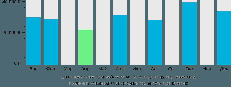 Динамика стоимости авиабилетов из Волгограда в Украину по месяцам