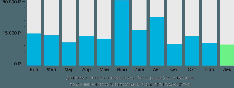 Динамика стоимости авиабилетов из Волгограда в Уфу по месяцам