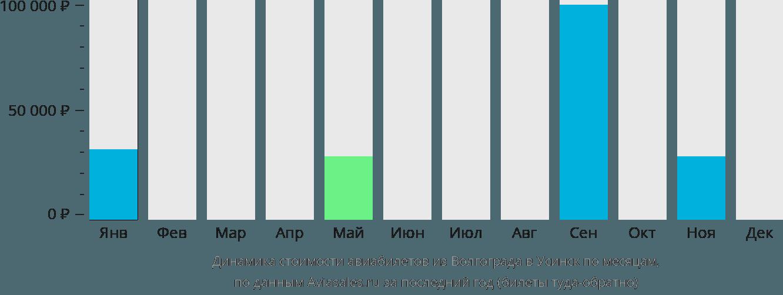 Динамика стоимости авиабилетов из Волгограда в Усинск по месяцам