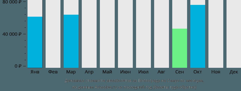 Динамика стоимости авиабилетов из Волгограда на Самуи по месяцам
