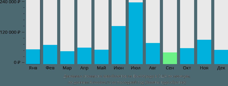 Динамика стоимости авиабилетов из Волгограда в США по месяцам