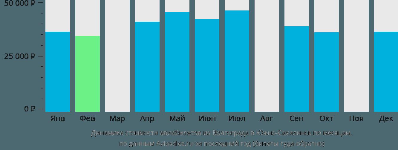 Динамика стоимости авиабилетов из Волгограда в Южно-Сахалинск по месяцам