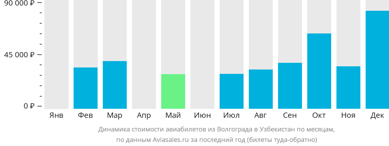 Динамика стоимости авиабилетов из Волгограда в Узбекистан по месяцам