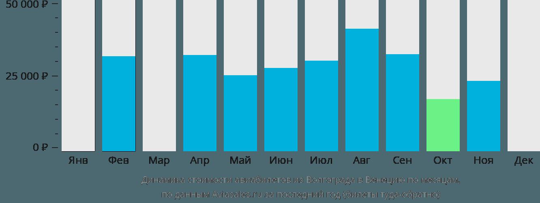 Динамика стоимости авиабилетов из Волгограда в Венецию по месяцам