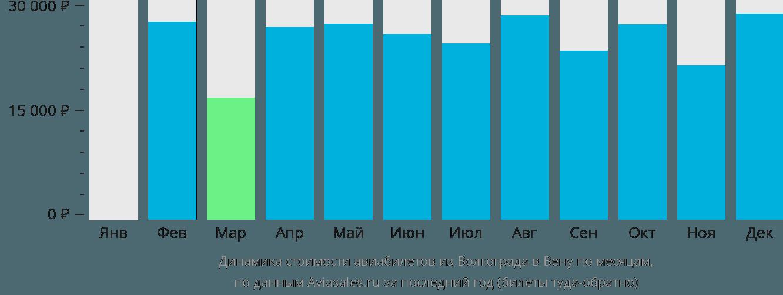 Динамика стоимости авиабилетов из Волгограда в Вену по месяцам