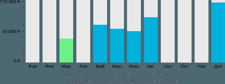 Динамика стоимости авиабилетов из Волгограда в Вьетнам по месяцам