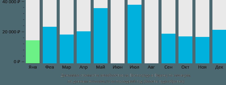 Динамика стоимости авиабилетов из Волгограда в Верону по месяцам