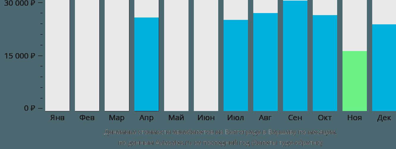 Динамика стоимости авиабилетов из Волгограда в Варшаву по месяцам