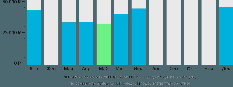Динамика стоимости авиабилетов из Волгограда в Якутск по месяцам