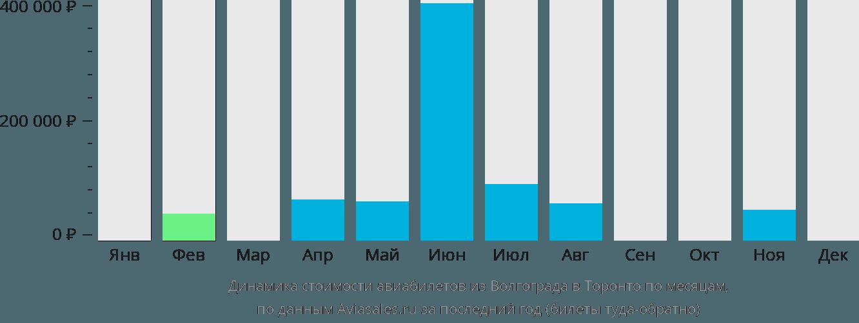 Динамика стоимости авиабилетов из Волгограда в Торонто по месяцам