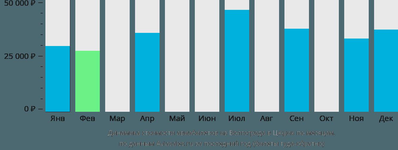 Динамика стоимости авиабилетов из Волгограда в Цюрих по месяцам
