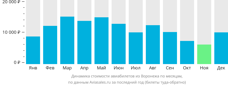 Динамика стоимости авиабилетов из Воронежа по месяцам