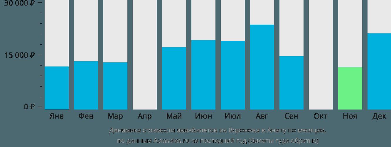 Динамика стоимости авиабилетов из Воронежа в Анапу по месяцам