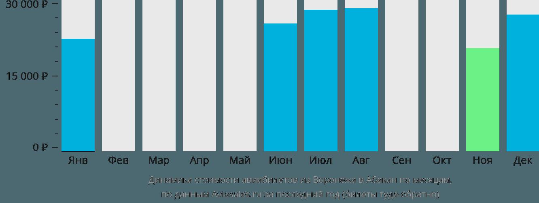 Динамика стоимости авиабилетов из Воронежа в Абакан по месяцам