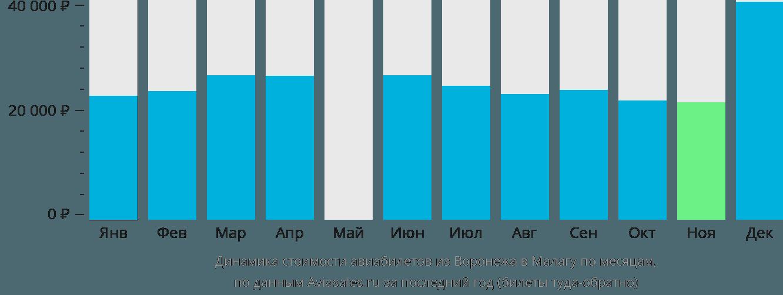 Динамика стоимости авиабилетов из Воронежа в Малагу по месяцам