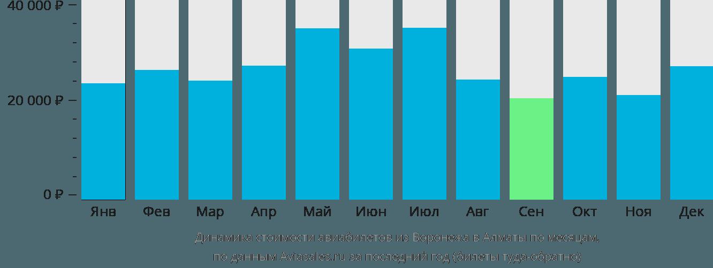 Динамика стоимости авиабилетов из Воронежа в Алматы по месяцам