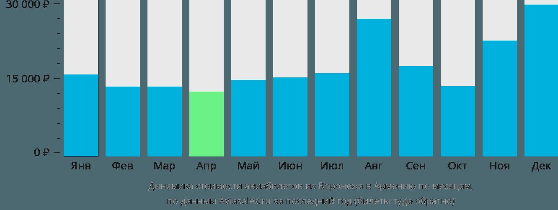 Динамика стоимости авиабилетов из Воронежа в Армению по месяцам