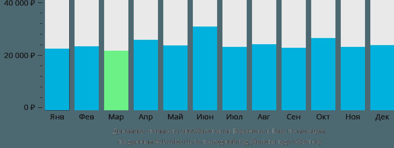 Динамика стоимости авиабилетов из Воронежа в Баку по месяцам