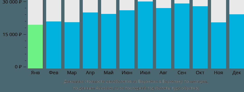 Динамика стоимости авиабилетов из Воронежа в Барселону по месяцам