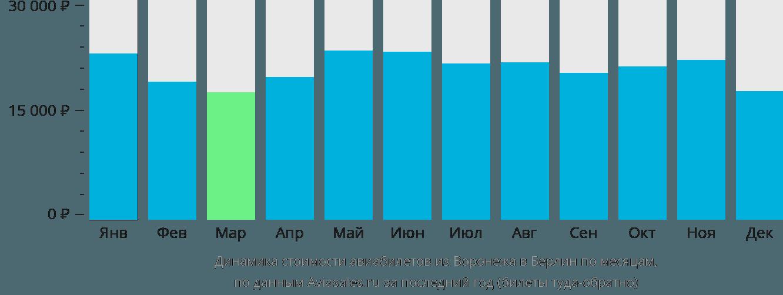 Динамика стоимости авиабилетов из Воронежа в Берлин по месяцам