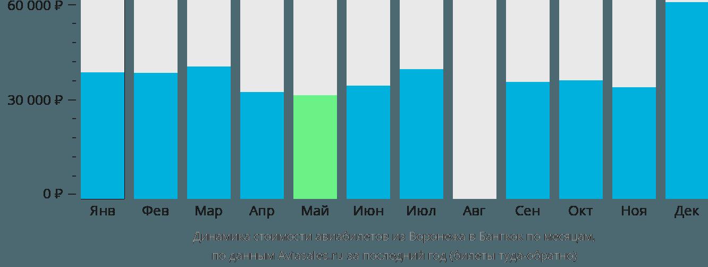 Динамика стоимости авиабилетов из Воронежа в Бангкок по месяцам