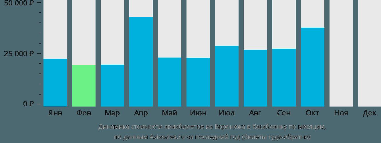 Динамика стоимости авиабилетов из Воронежа в Касабланку по месяцам