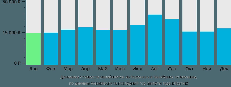Динамика стоимости авиабилетов из Воронежа в Челябинск по месяцам