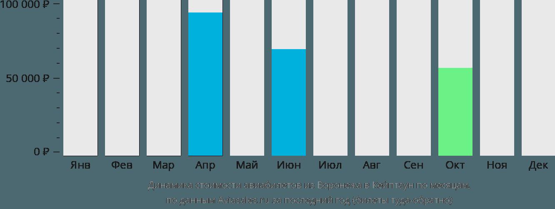Динамика стоимости авиабилетов из Воронежа в Кейптаун по месяцам