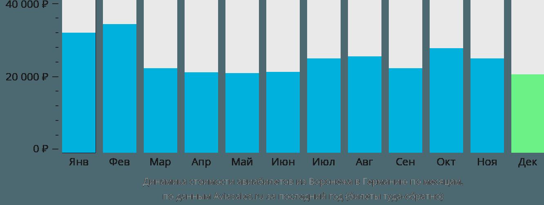 Динамика стоимости авиабилетов из Воронежа в Германию по месяцам