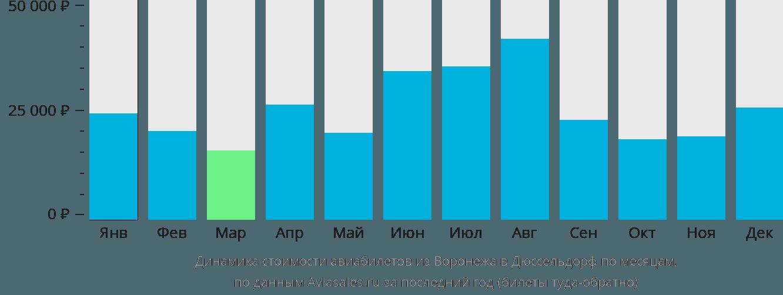 Динамика стоимости авиабилетов из Воронежа в Дюссельдорф по месяцам