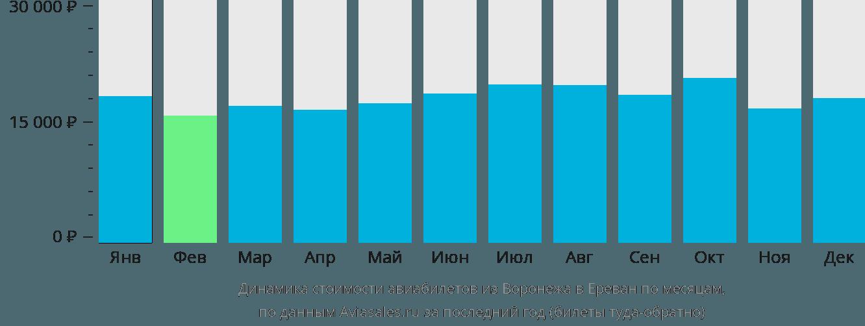 Динамика стоимости авиабилетов из Воронежа в Ереван по месяцам
