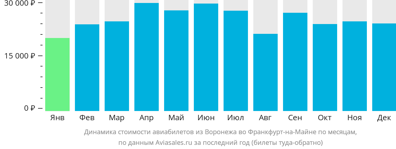 Динамика стоимости авиабилетов из Воронежа во Франкфурт-на-Майне по месяцам