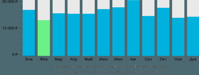 Динамика стоимости авиабилетов из Воронежа в Бишкек по месяцам