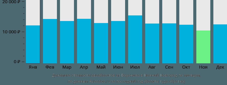 Динамика стоимости авиабилетов из Воронежа в Нижний Новгород по месяцам