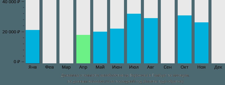 Динамика стоимости авиабилетов из Воронежа в Гамбург по месяцам