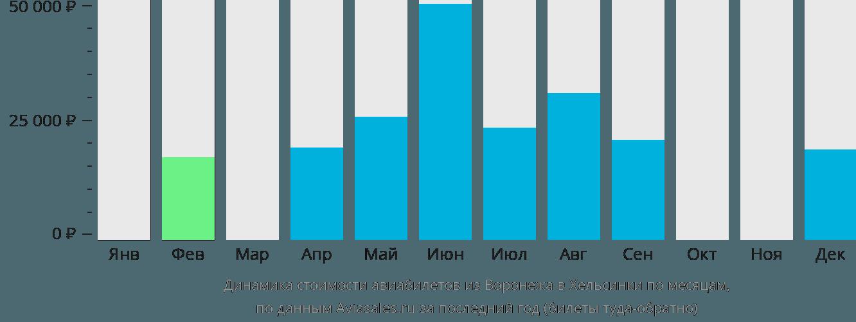 Динамика стоимости авиабилетов из Воронежа в Хельсинки по месяцам