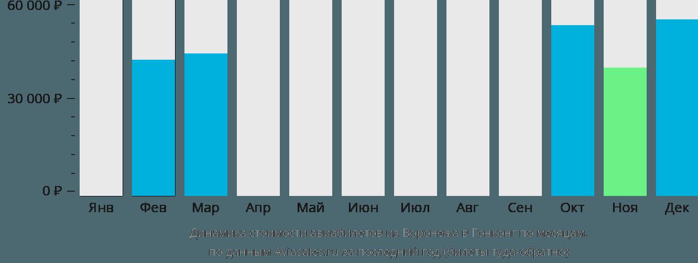 Динамика стоимости авиабилетов из Воронежа в Гонконг по месяцам