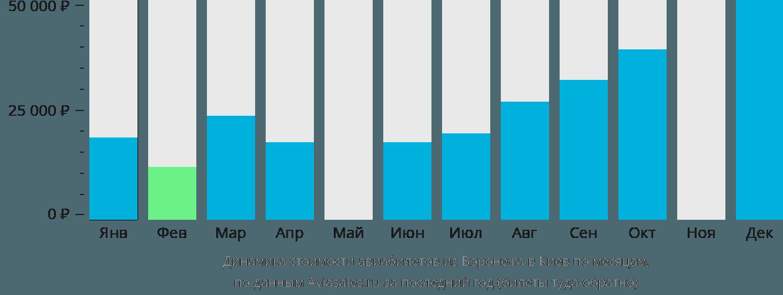 Динамика стоимости авиабилетов из Воронежа в Киев по месяцам