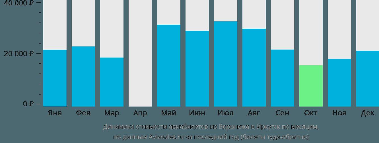 Динамика стоимости авиабилетов из Воронежа в Иркутск по месяцам