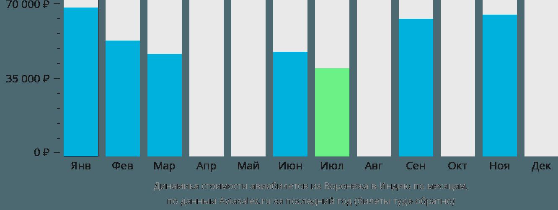 Динамика стоимости авиабилетов из Воронежа в Индию по месяцам