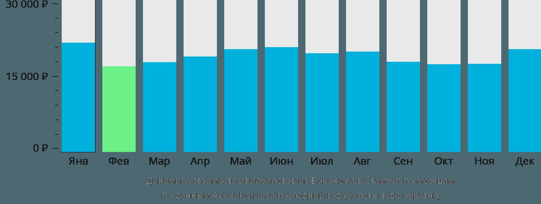 Динамика стоимости авиабилетов из Воронежа в Стамбул по месяцам