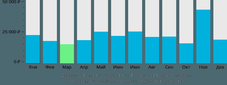 Динамика стоимости авиабилетов из Воронежа в Италию по месяцам