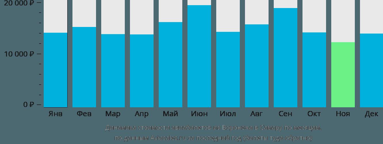 Динамика стоимости авиабилетов из Воронежа в Самару по месяцам