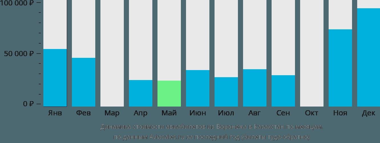 Динамика стоимости авиабилетов из Воронежа в Казахстан по месяцам