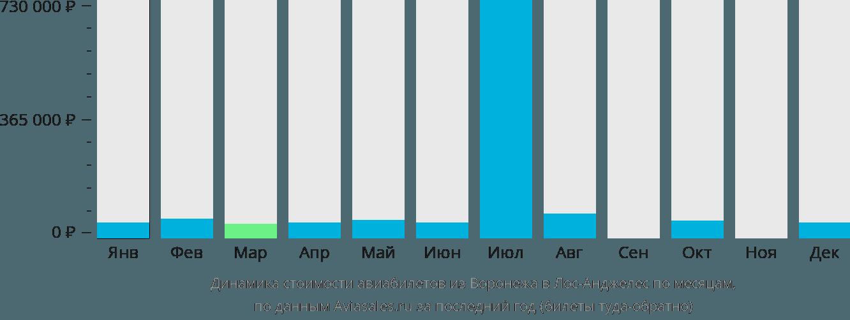 Динамика стоимости авиабилетов из Воронежа в Лос-Анджелес по месяцам