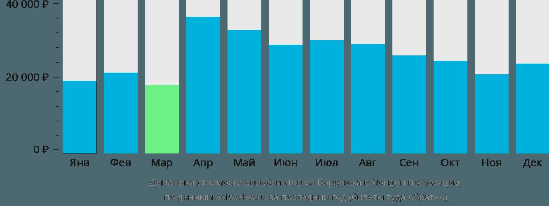 Динамика стоимости авиабилетов из Воронежа в Лондон по месяцам