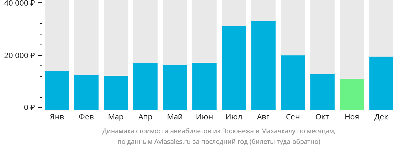 Динамика стоимости авиабилетов из Воронежа в Махачкалу по месяцам