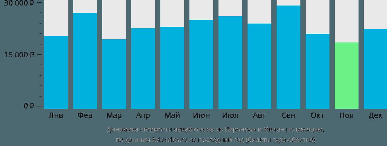 Динамика стоимости авиабилетов из Воронежа в Милан по месяцам