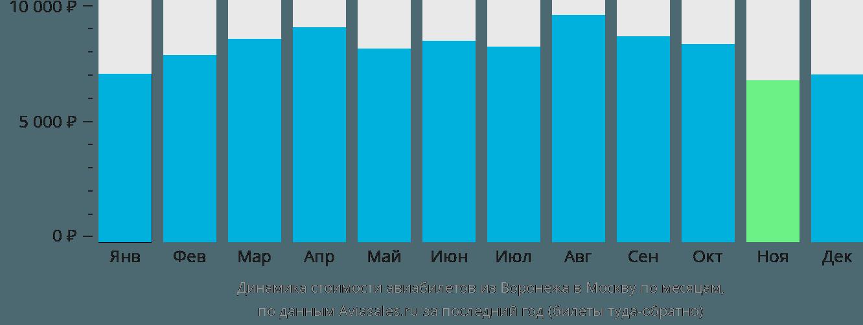 Динамика стоимости авиабилетов из Воронежа в Москву по месяцам